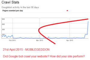 Mobilegeddon - googlebot activity